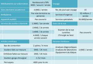 Assurance maladie compl mentaire plan de base score for Assurance collective chambre de commerce