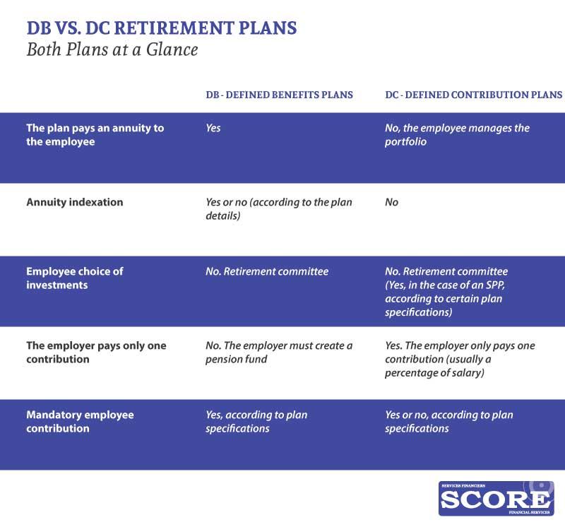 DC vs a DB retirement plan - ENG